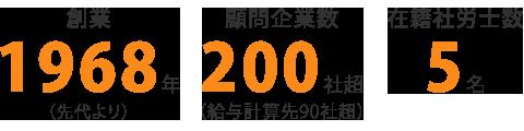 創業1968年(先代より)顧問企業数200社超(給与計算先90社超)在籍社労士数5名